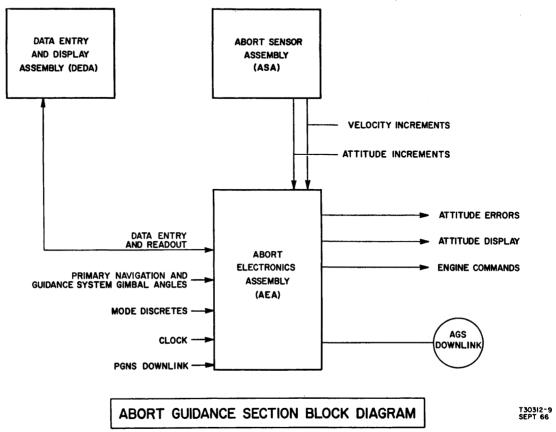 LM Abort Guidance Section block diagram