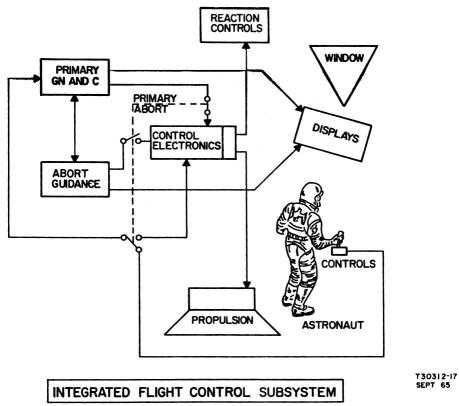 LM's Integrated Flight Control subsystem